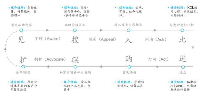 云谷科技营销模式